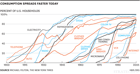 historical adoption curves