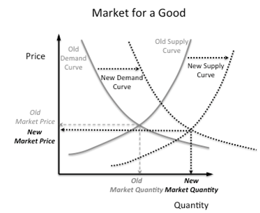 supply and demand market