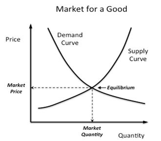 supply and demand markets