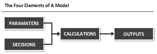 elements of an analytical model