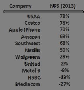 nps scores net promoter score