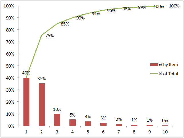 Pareto Analysis by McKinsey Alum | Free XLS Worksheet