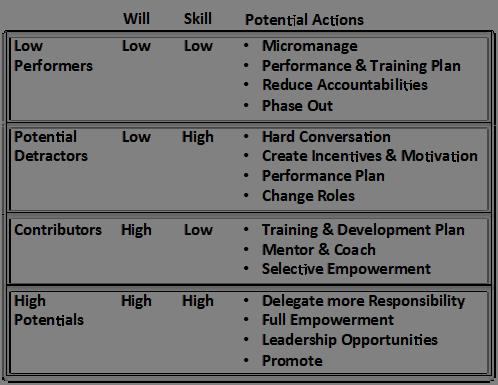 will skill matrix best practices