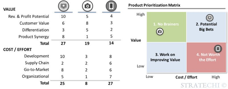 Product Strategy Strategic Planning Template