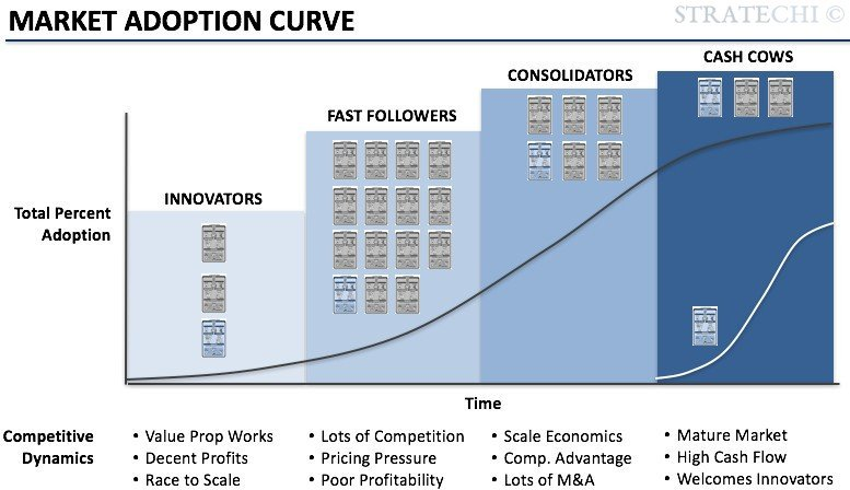 stages of consumer adoption process