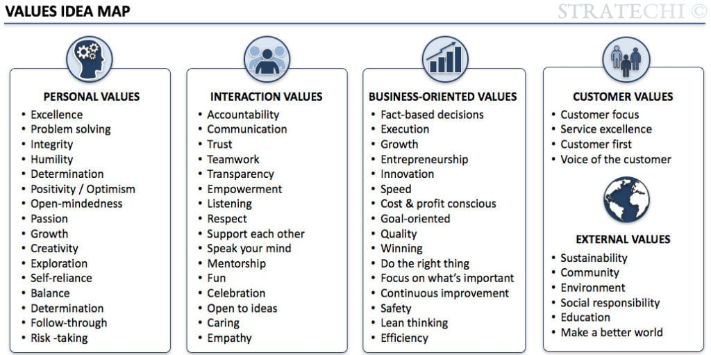 list of possible corporate values
