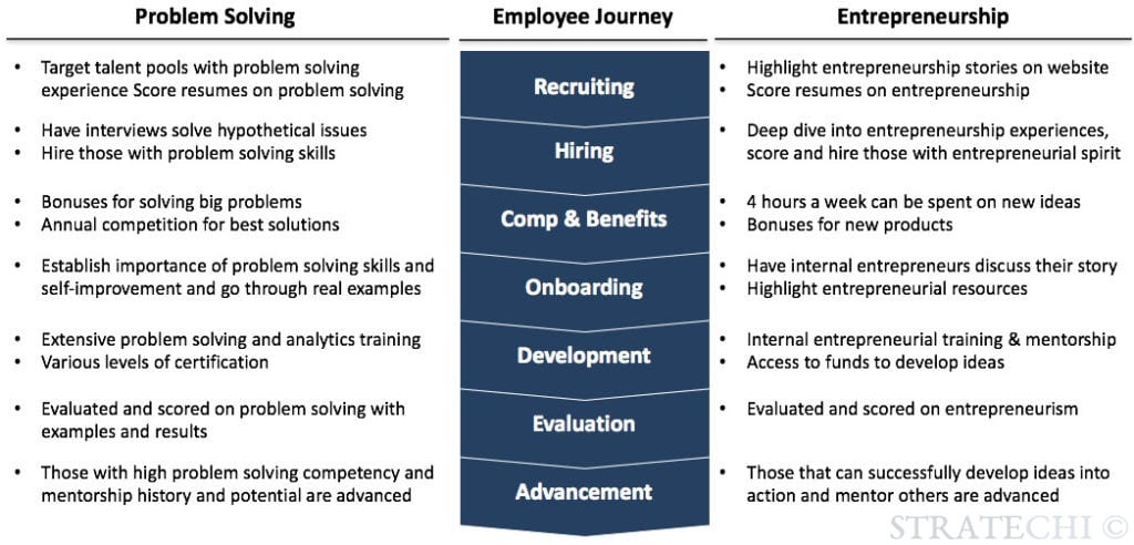 employee values strategy