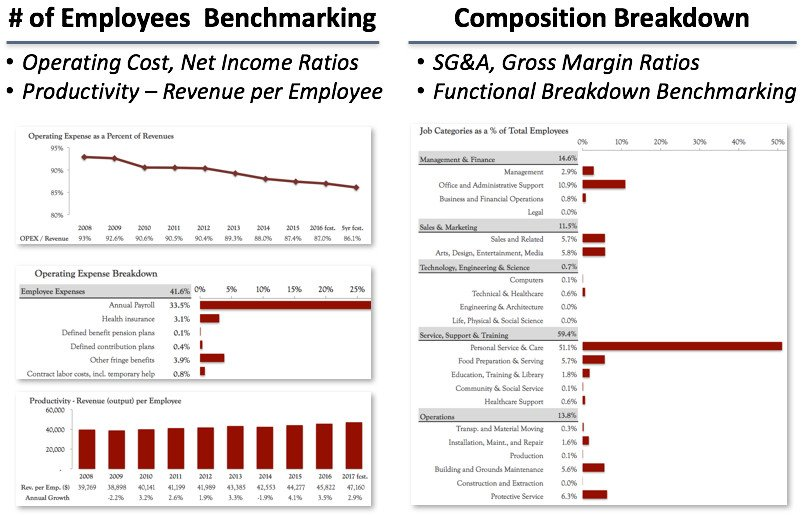 organizational and financial benchmarking