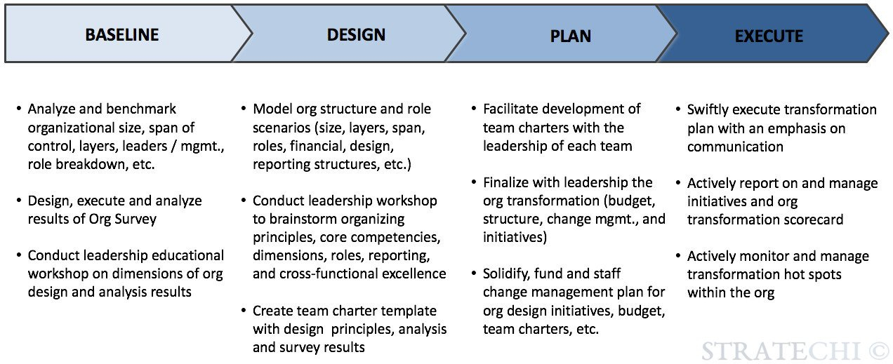 Organizational Design Playbook By Mckinsey Alum Free Ppt Templates