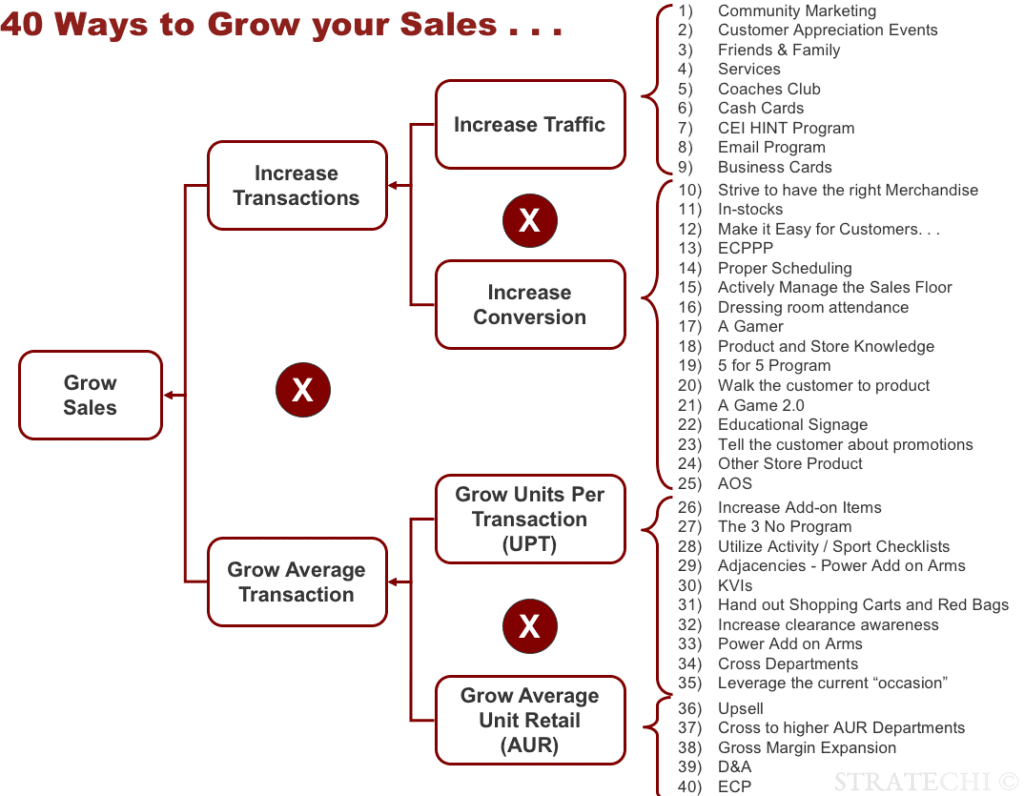 40 ways to grow your business