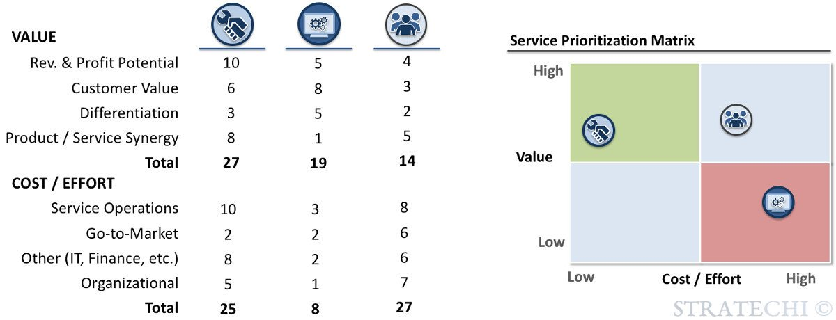 The Service Strategy Playbook by McKinsey Alum   Free PPT