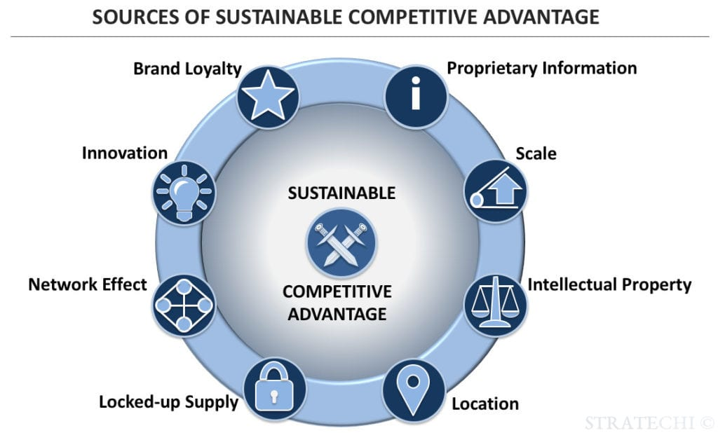 sources of sustainable competitive advantage