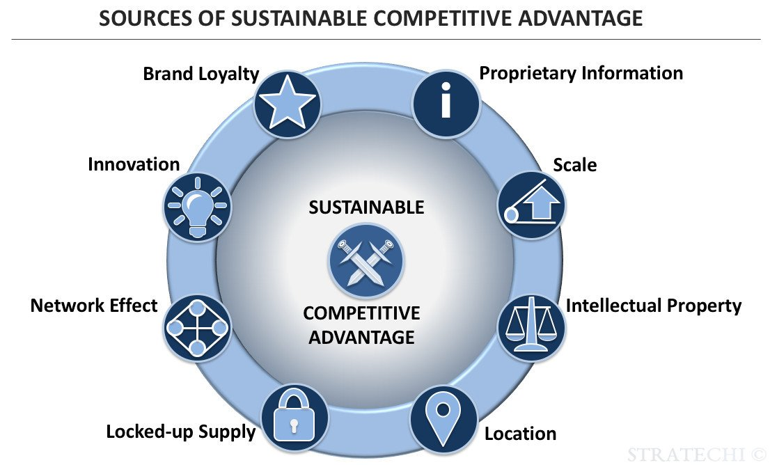 sustainable competitive advantage model