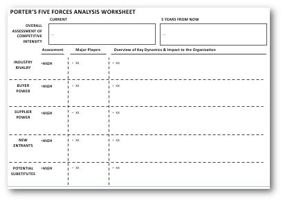 Download Your Free Porter S Five Forces Template