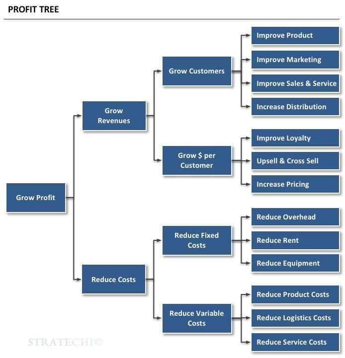 Profit Tree - Stratechi
