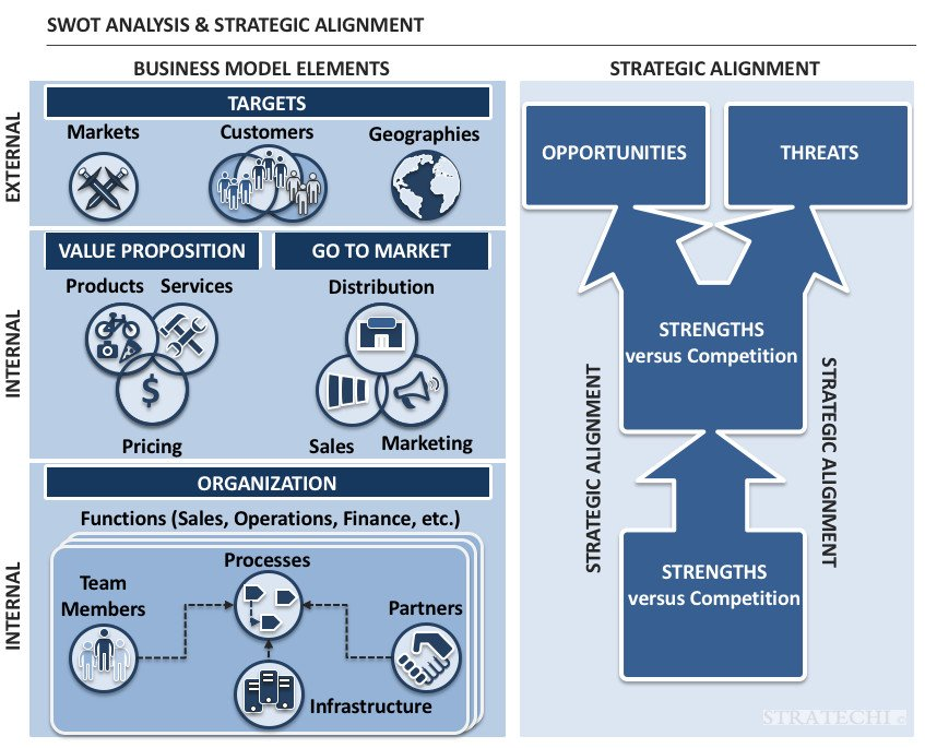 swot analysis external vs internal threats and opportunities