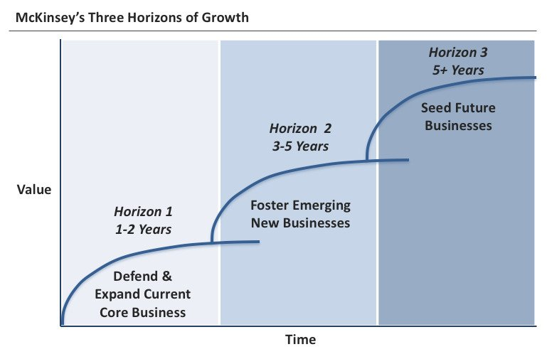 3 horizons of growth chart
