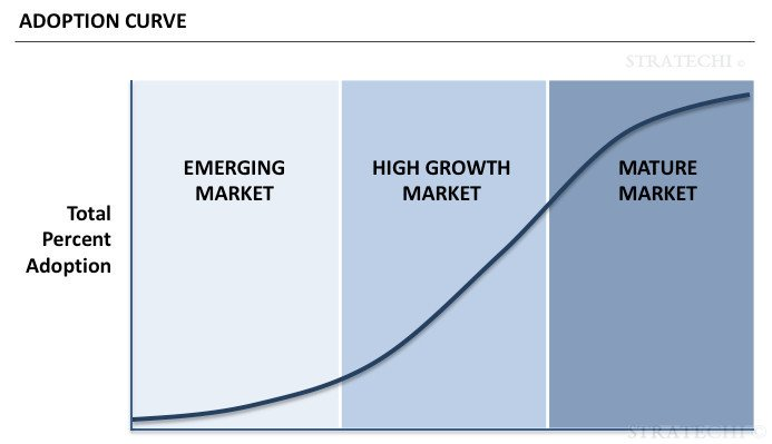 adoption curve in a market
