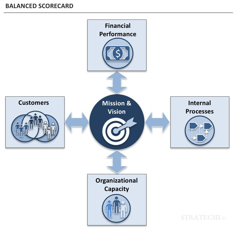 balanced scorecard best practices