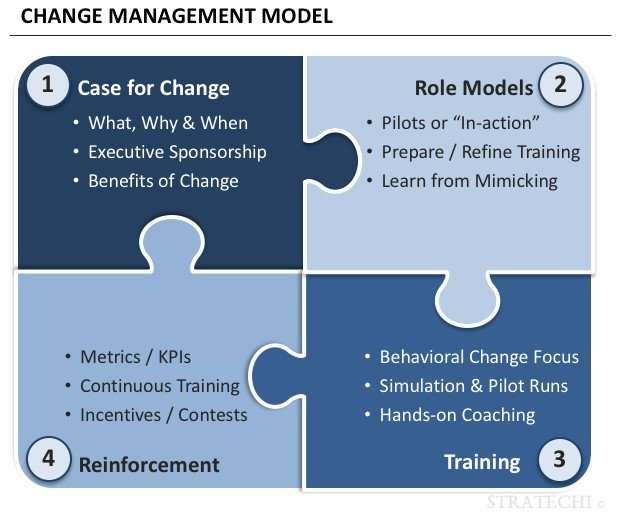 Change Management Best Practices by McKinsey Alum   Free PPT