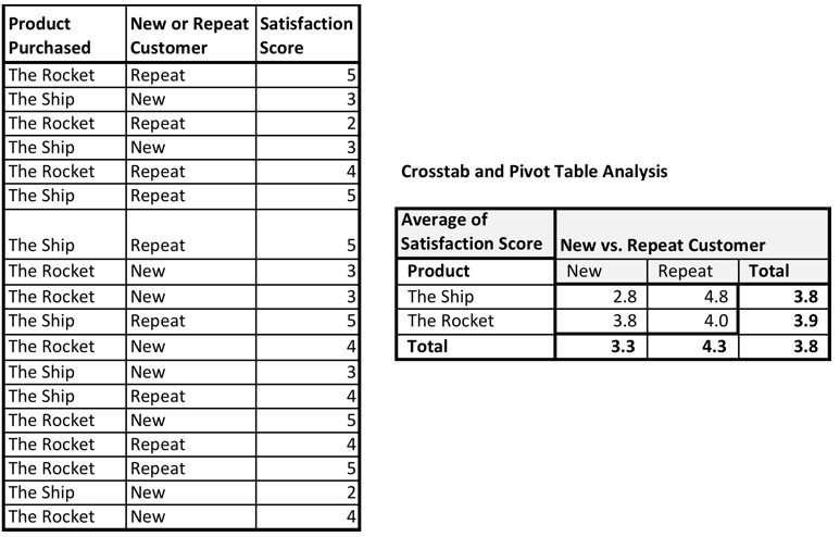 Crosstab Analysis Example Excel