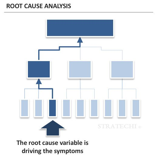 Root Cause Analysis Best Practices by a McKinsey Alum