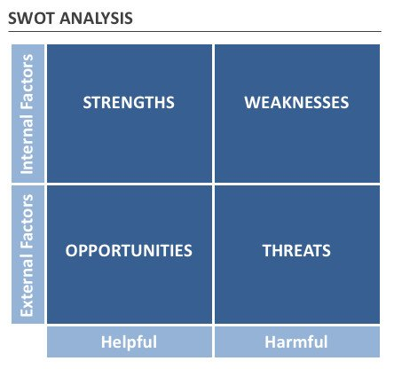 SWOT Analysis Best Practices by McKinsey Alum | Free PPT Templates