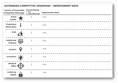 how products are developed to sustain competitive advantage