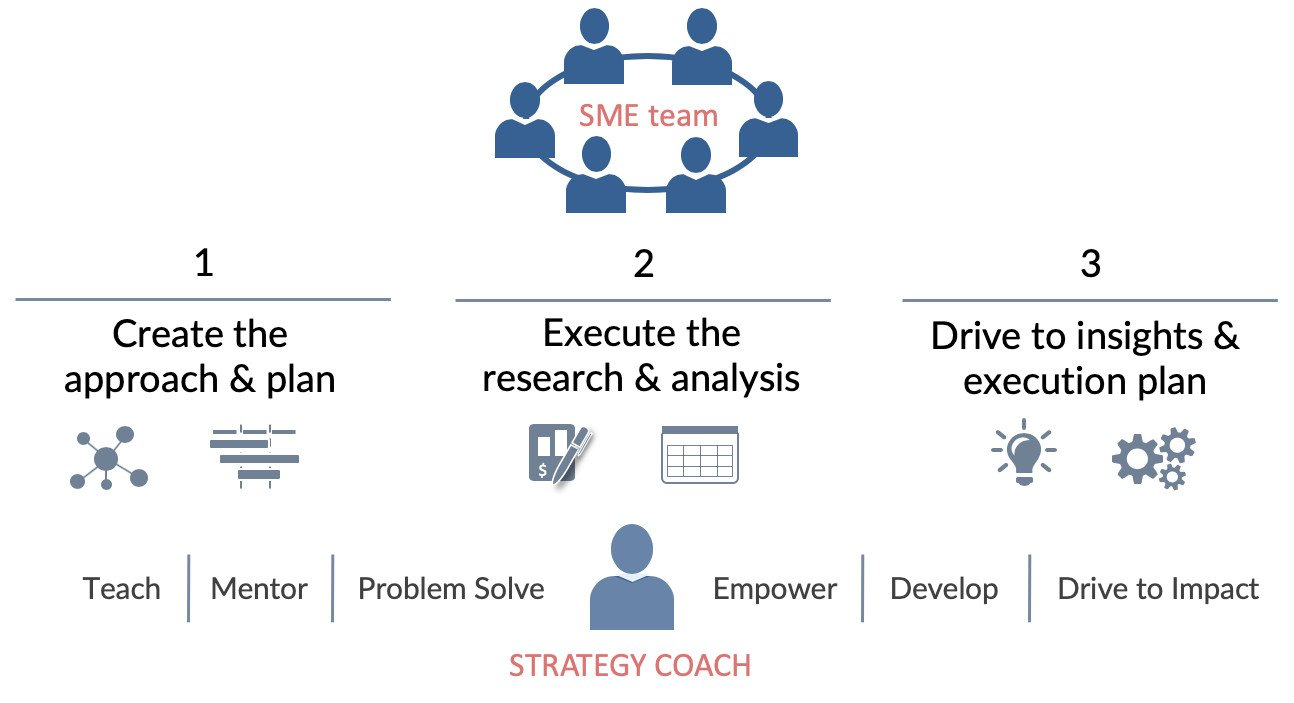 strategic coaching process to develop strategy