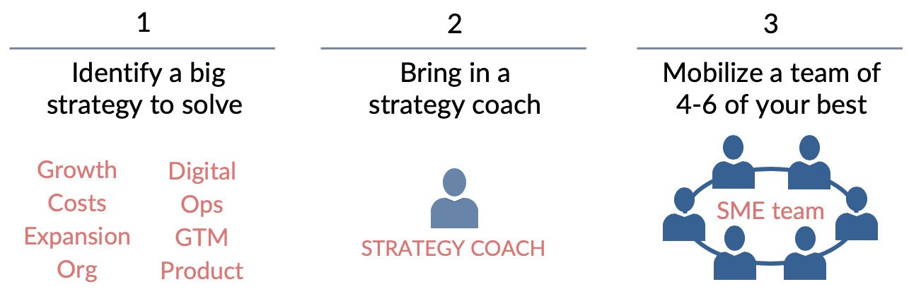 strategic coaching three steps
