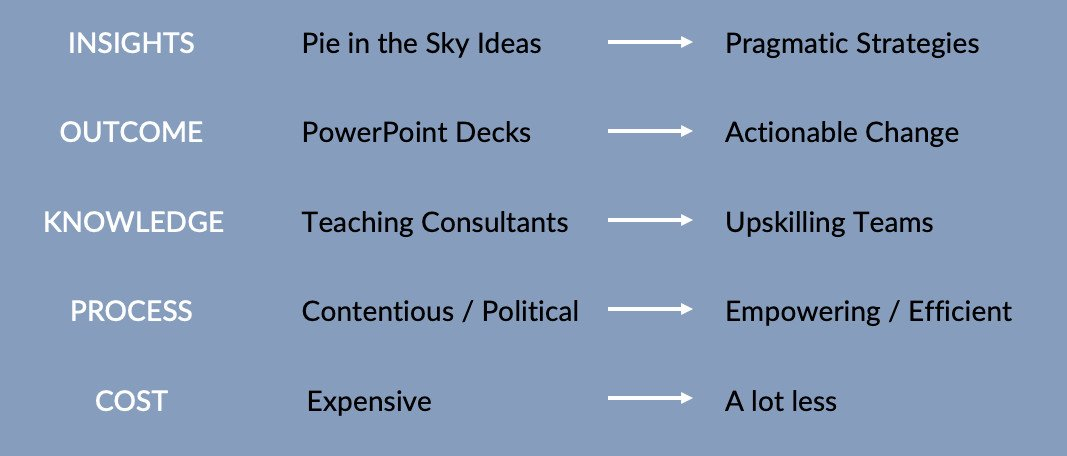 strategic coaching value proposition